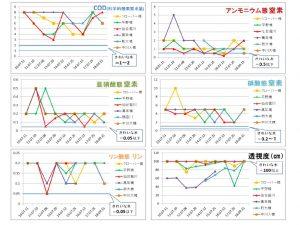 180915 10~18調査結果グラフ(項目別)HP用のサムネイル